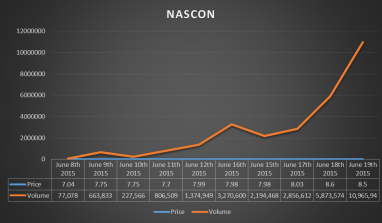 [ANALYSIS] 21m units in 5 days,  Is NASCON about to raise equity?