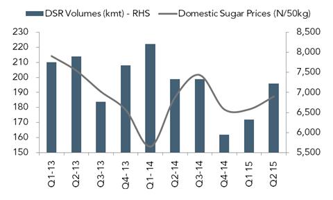 Domestic refined sugar