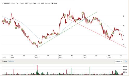 UBA share price