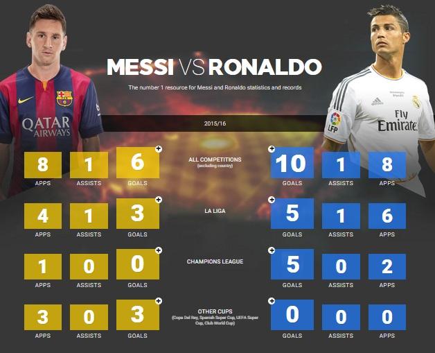 Ronaldo vs MEssi 1
