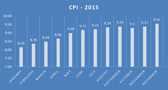 Jan to Dec 2015 Inflation Rates Source: NBS/Nairametrics