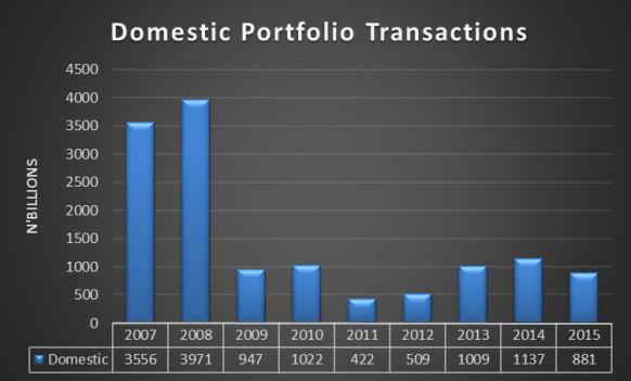 Domestic Portfolio Transactions 2007-2015