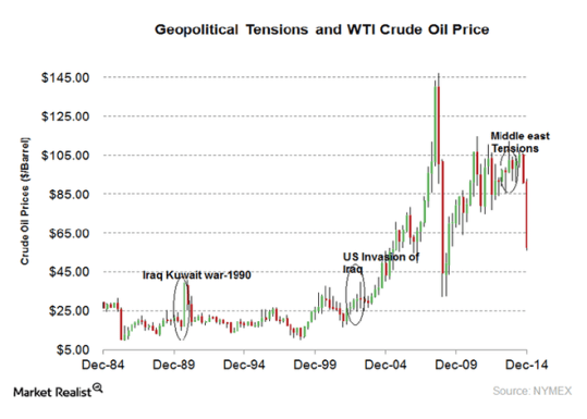 Ge Tensions and Crude