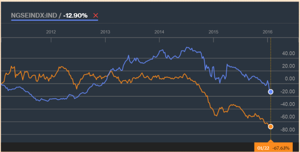 NSE vs Brent Source: Bloomberg