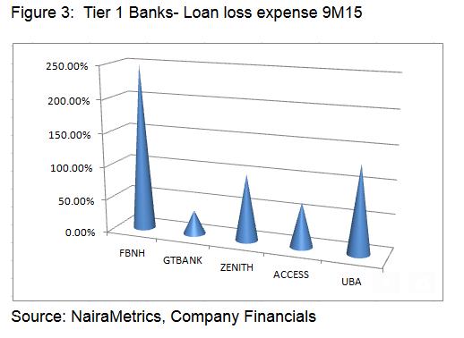 Banks loan loss expenses