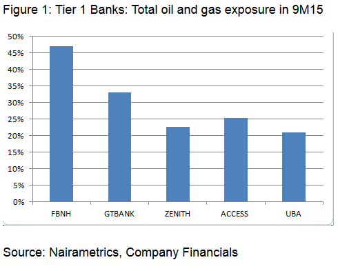 Banks oil and gas exposure