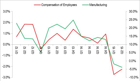 Employee Compensation vs Manufacturing Nairametrics Research