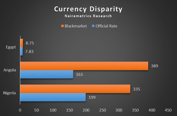 Currency Disparity Between Official and Blackmarket rates