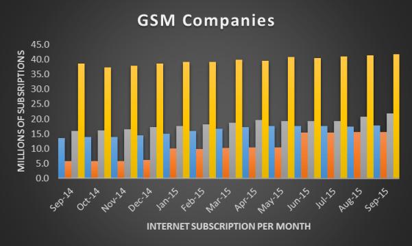 Internet Subscription in Nigeria Source: Nairametrics/NBS Data