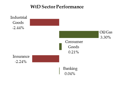 Week to date performance