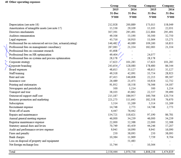Wapic Other Expenses Breakdown Source: Company Financials
