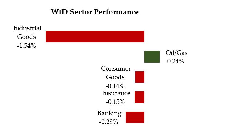 wtd performance april 9