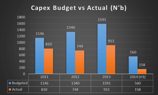 Capex Budget vs Actual