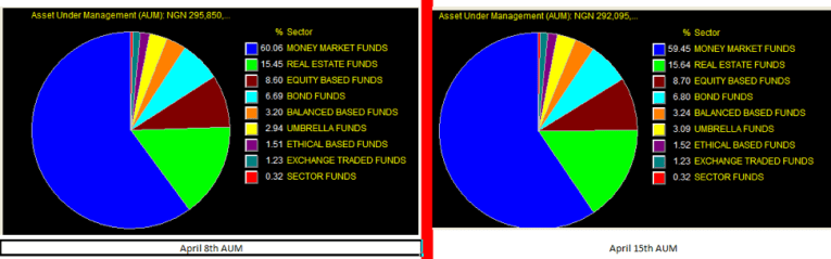 Money Market Pie chart
