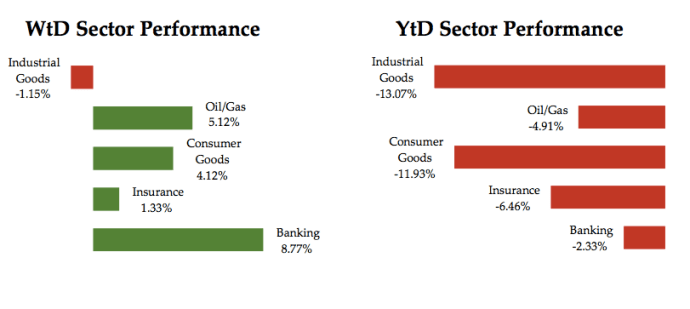 Sector Performance May 13