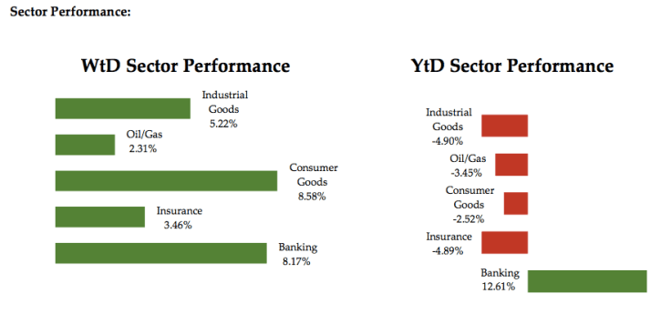 Sector Performance - May 27