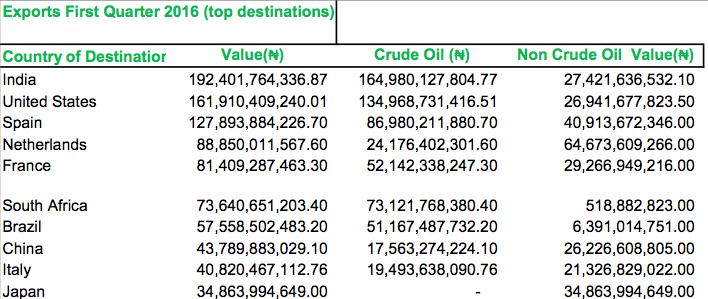 Top origins for exports