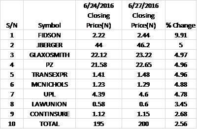 Top Gainers - Nigerian Stocks - 27/6/2016