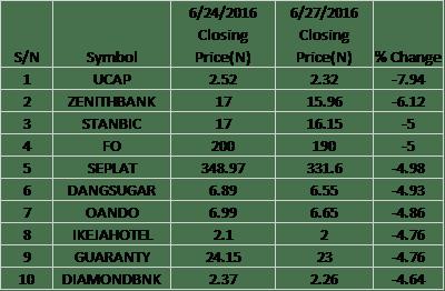 Top Losers Nigerian Stocks - 27/6/2016