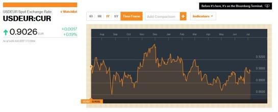 USD - EUR