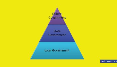 Government Suffers 20.5% Loss in Latest Revenue Allocation