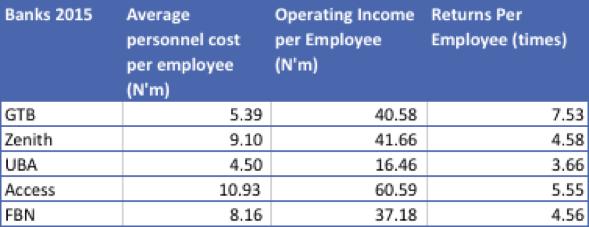 Cost per employee vs operating income per employee. Nairametrics Research