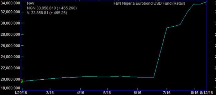 FBN Eurobond (Retail) Source: Quantitative Financial Analytics