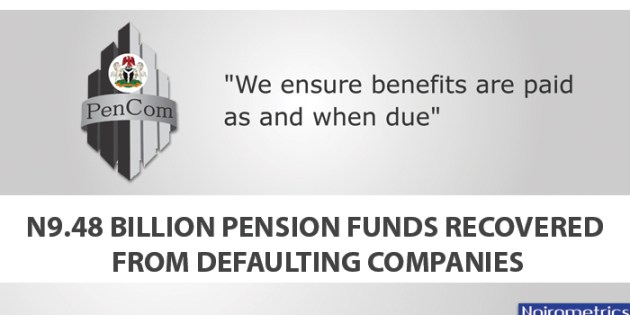 N9.48 billion Pension Funds Recovered from Defaulting Companies