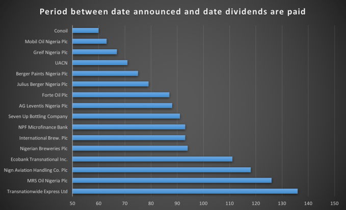 No of days it takes to pay dividends from the date announced. Source: Nairametrics Research