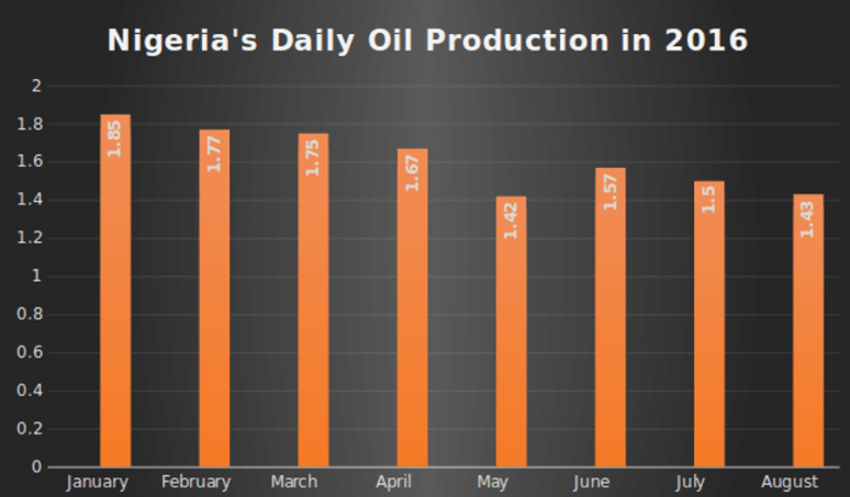 Nigeria's highest average monthly supply was recorded in January.