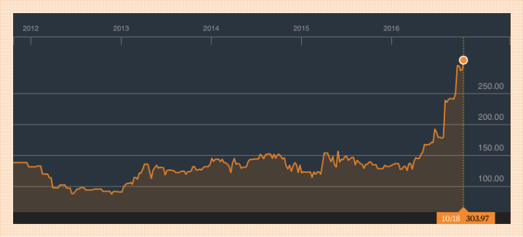 Total Nigeria Plc - 5 year share price chart history. Source: Bloomberg