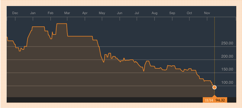 Forte Oil 1 Year Price Chart. Source: Bloomberg