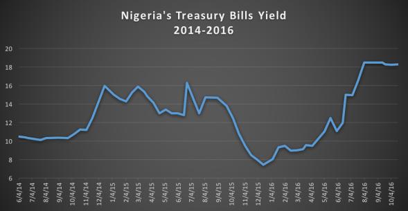 Nigeria's 1 year Treasury Bills Yield. 2014 - 2016 Nairametrics/CBN Research