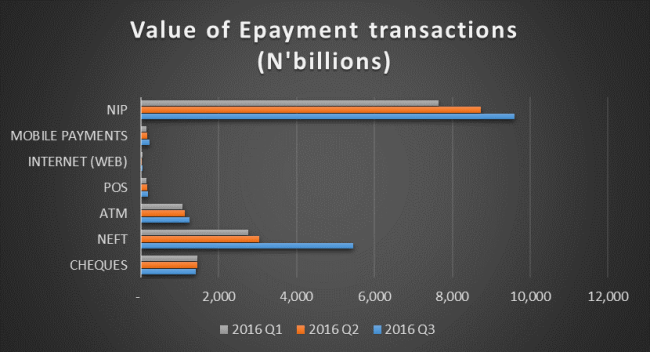 Transactions by Value