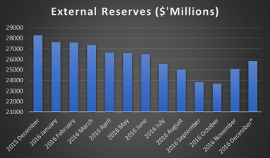 Nigeria's Forex Reserves Drop By $14 billion Since July 2014