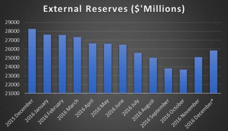 Nigeria's Forex Reserves Drop By $14 billion Since July 2014