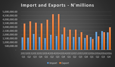 Boom: Nigeria Records First External Trade Deficit Since 1982