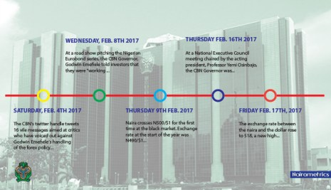 Timeline: Forex Decisions Taken By The CBN Since February 2017 (Updated April 10 2017)
