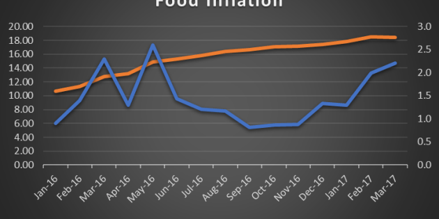5 reasons why the CBN may not meet its 11% inflation target