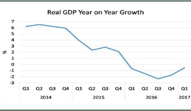 Nigeria remains in recession as nation records 5th consecutive negative quarterly GDP