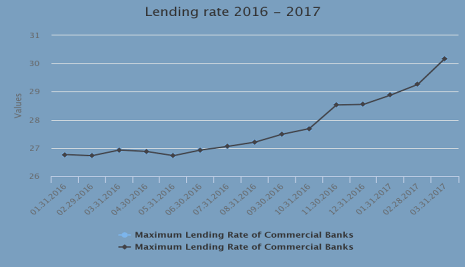 Average lending rate in Nigeria hit 30%pa, first time in 16 years
