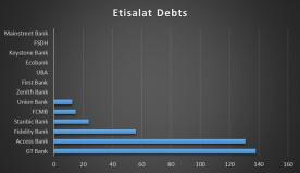 Etisalat claims it owes banks $575million not $1.2 billion