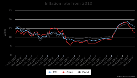 Nigeria's Historical Monthly Inflation Rate Data (Updated July 2017)