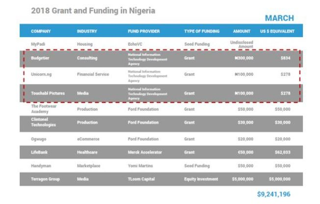 Grant and funding in Nigeria