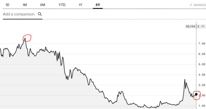 Diamond Bank 5 year share price