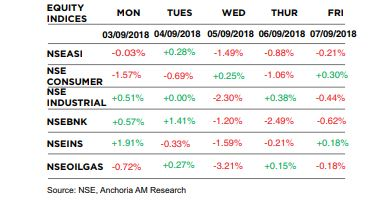 Market/Economic Insight: The weekly brief ( September 3rd  – 7th 2018)