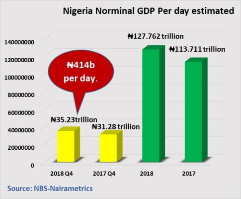 INEC's postponement of Presidential and National Assembly elections may have cost the country over ₦350 billion