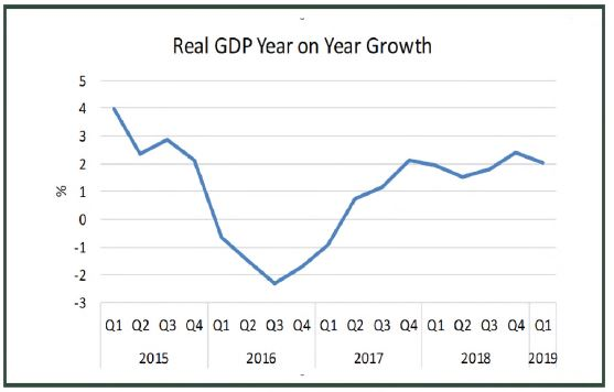 2015 and 2019 Post elections Nigeria's GDP