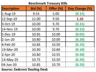 Benchmark Treasury Bills