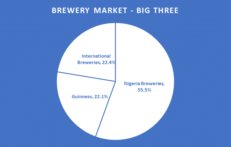 Nigeria Brewery Market - Big three
